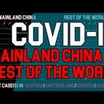 COVID-19 vs The World